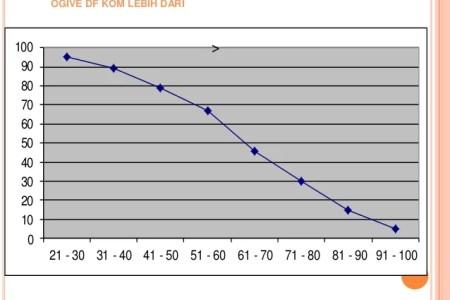 Histogram poligon dan ogive best desmos graphing desmos graphing distribusi frekuensi danukuran gejala pusatnilai ujian akhir sekolah penyajian data statistik dalam bentuk tabel diagram batang garis diagram batang ccuart Choice Image