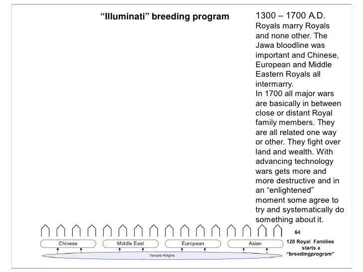 """Illuminati"" breeding program 1300 – 1700 A.D. Royals marry Royals ..."
