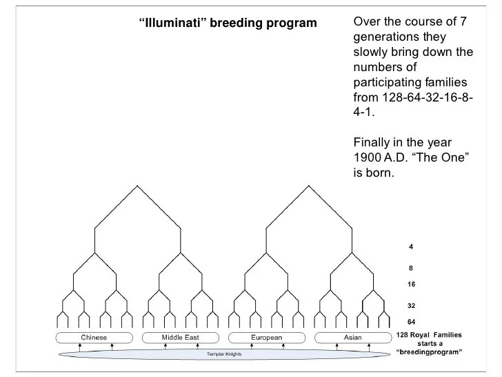 """Illuminati"" breeding program Over the course of 7 generations they ..."
