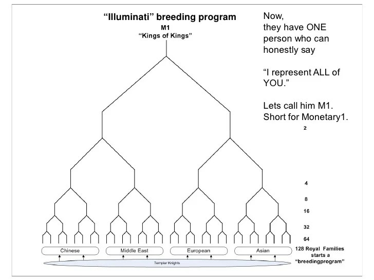 """Illuminati"" breeding program Now, they have ONE person wh..."