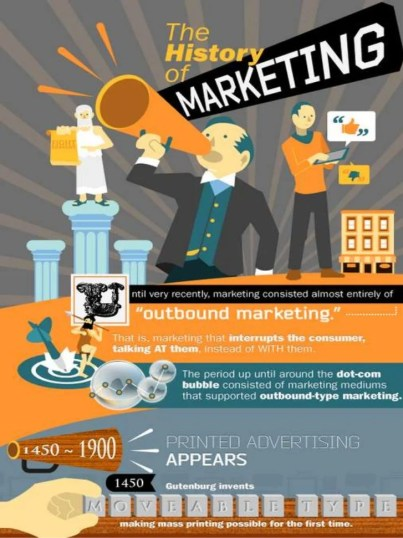 History of marketing 1900 to date