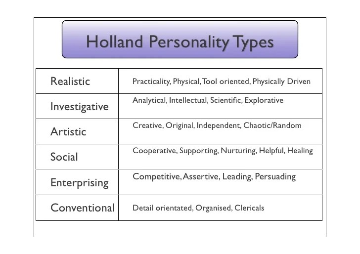holland personality code
