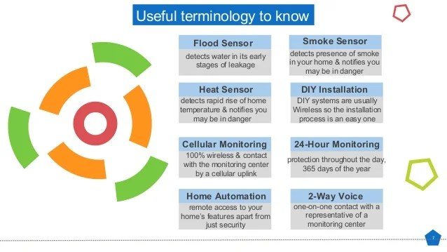 Diy Cellular Security System