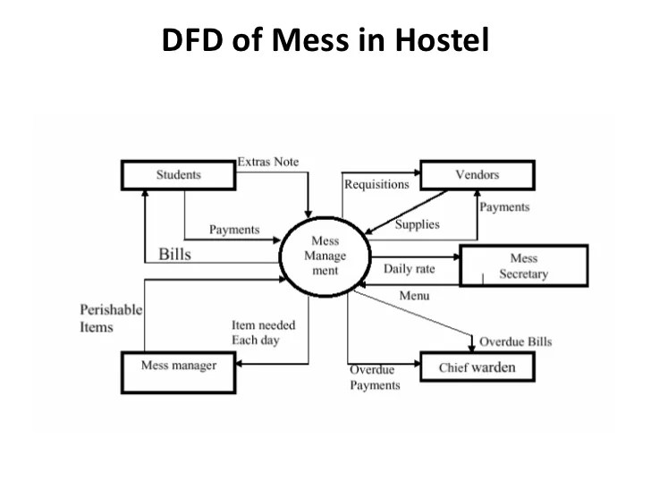 NEW DFD DIAGRAM OF HOSTEL MANAGEMENT SYSTEM