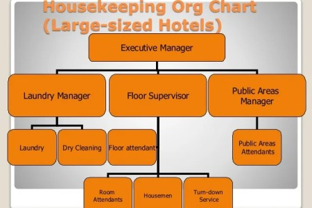Organizational structure of housekeeping department full hd maps structure of h k department organizational structure of h k department housekeeping department organization chart housekeeping organization chart sample thecheapjerseys Images