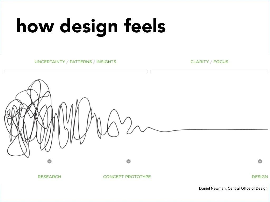 How Design Feelsdaniel Newman Central