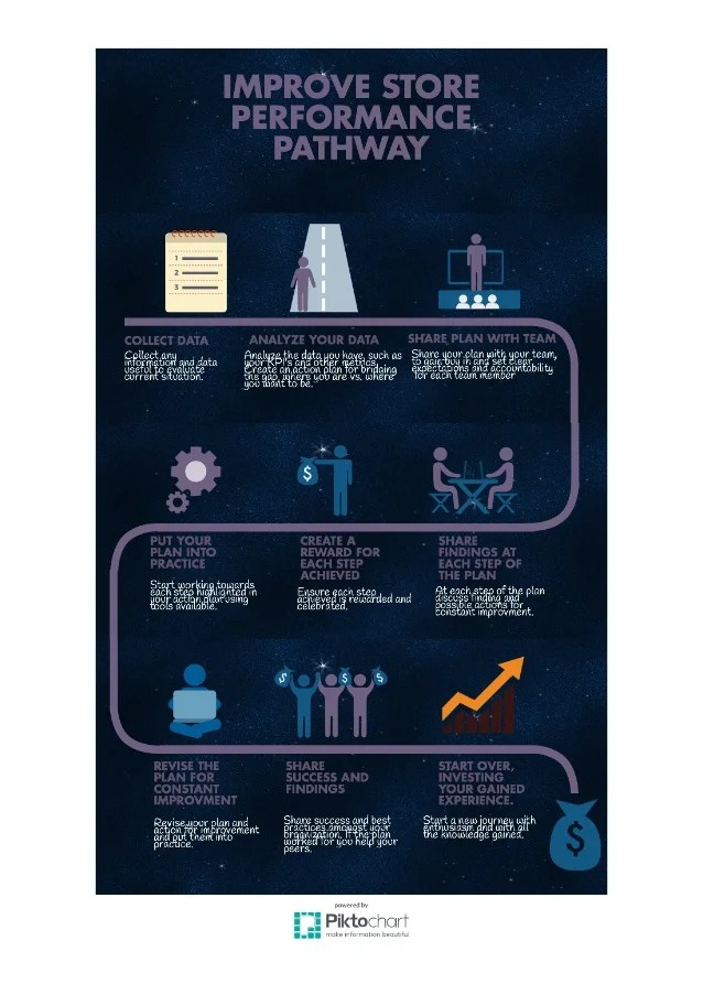 How To Improve Store Performance Pathway Infographic