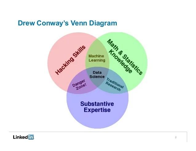 Drew Conway's Venn Diagram 2