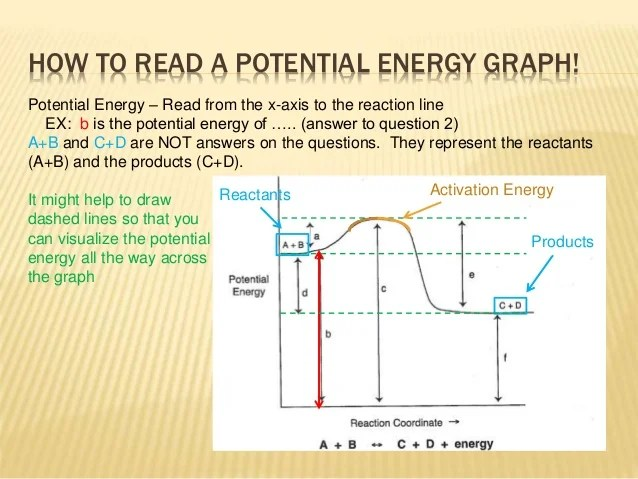 How to Read Potential Energy Diagrams