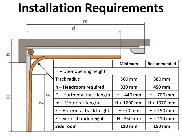 Standard Garage Ceiling Height