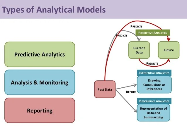 Types of Analytical Models Reporting