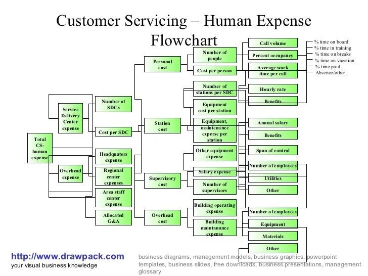 Human expense flowchart diagram