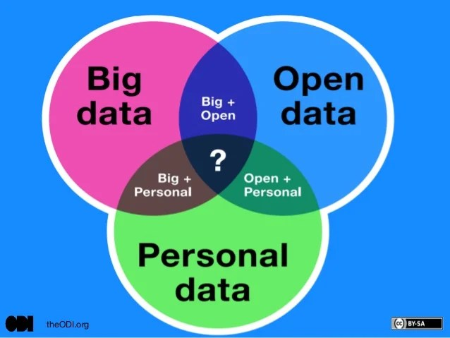 Venn Diagram showing intersection between Big Data Personal Data and Open Data