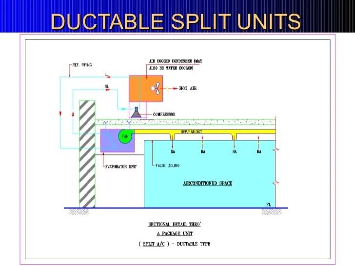 Split Hvac System Flow Diagram - Electrical Work Wiring Diagram •