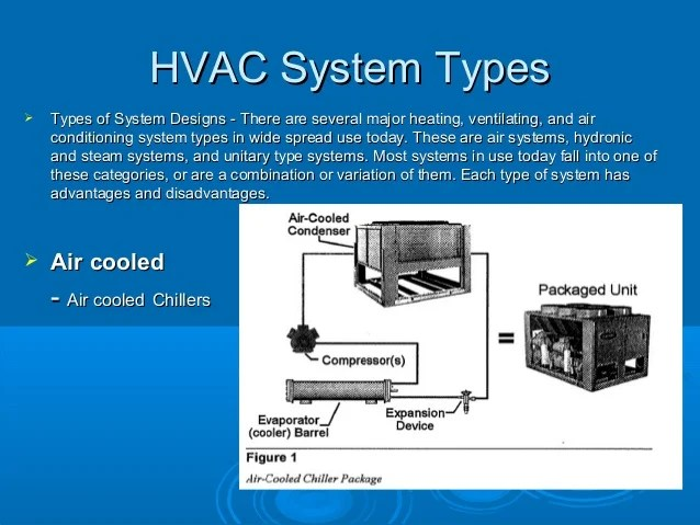 Hvac Heating And Cooling