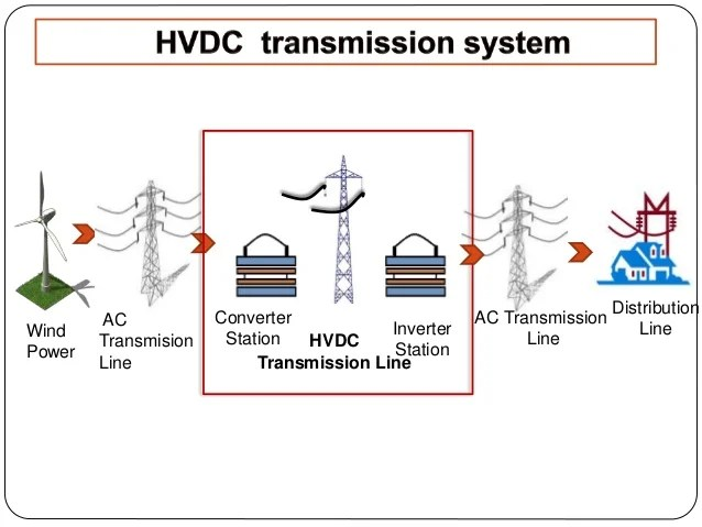 Image result for HVDC