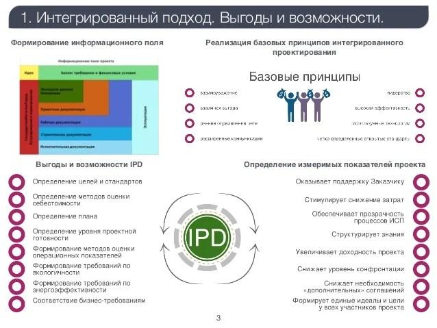 MosBuild-2015. Конференция Москва-2030. BIM - основа ...