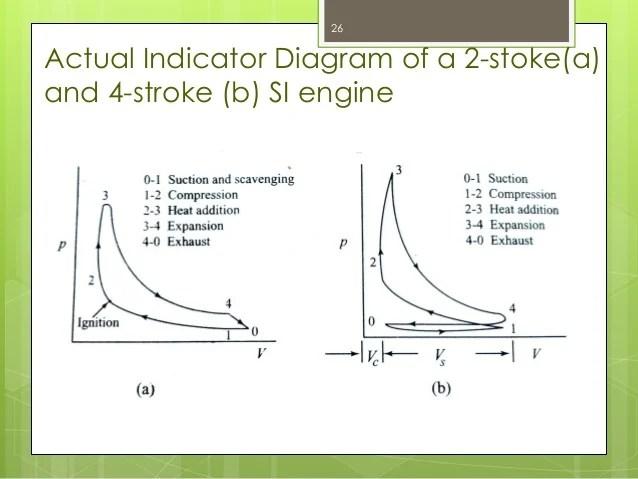 Internal Combustion Engine Part  1