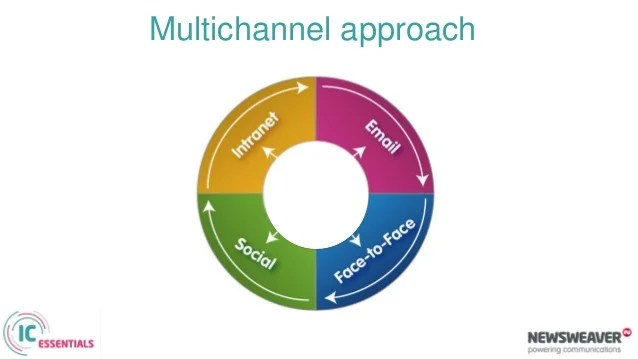 Internal Communications Essentials : Channel Effectiveness