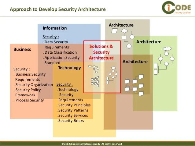 It Security Template