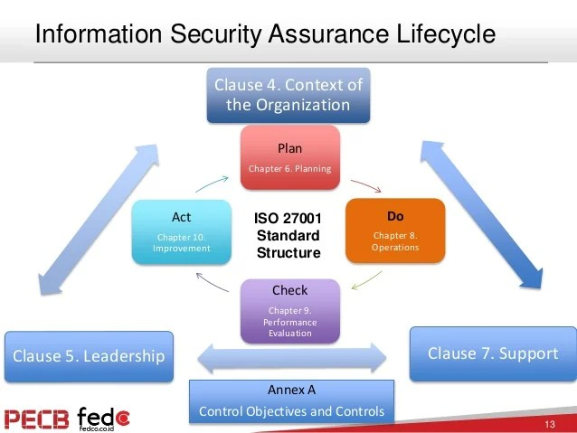 Iso Information Security Policy