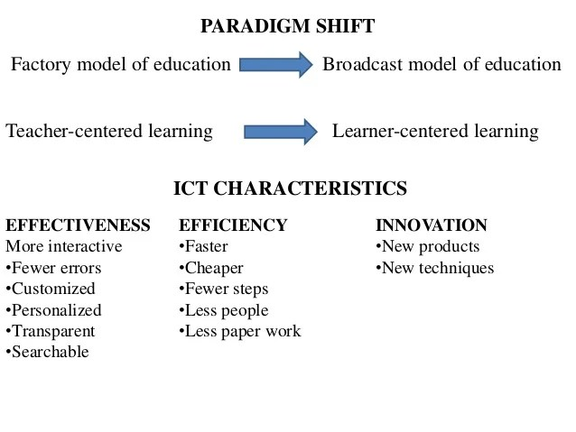 Ict use in teaching learning