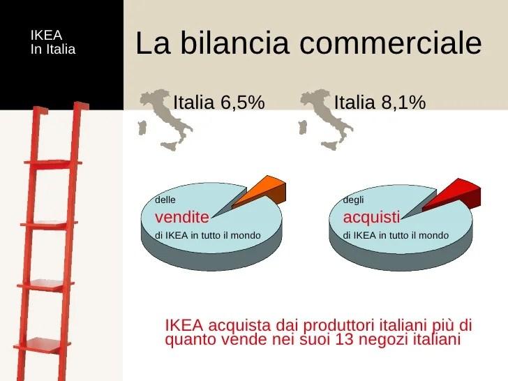 Il Marketing Di Ikea 2008 1a Parte