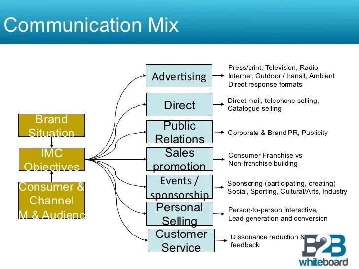 5 Components Promotion Mix