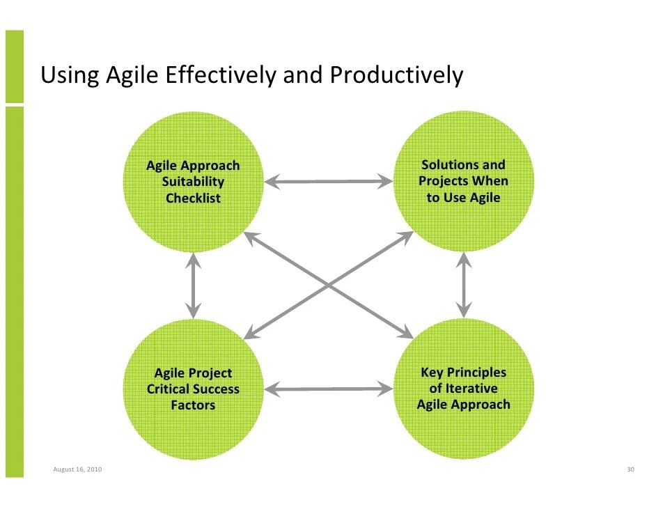 Implementing agile iterative project delivery approach and ...