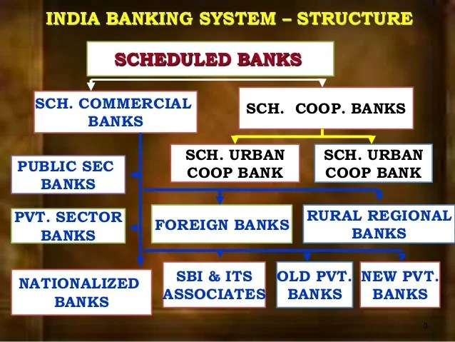 First Sec Bank