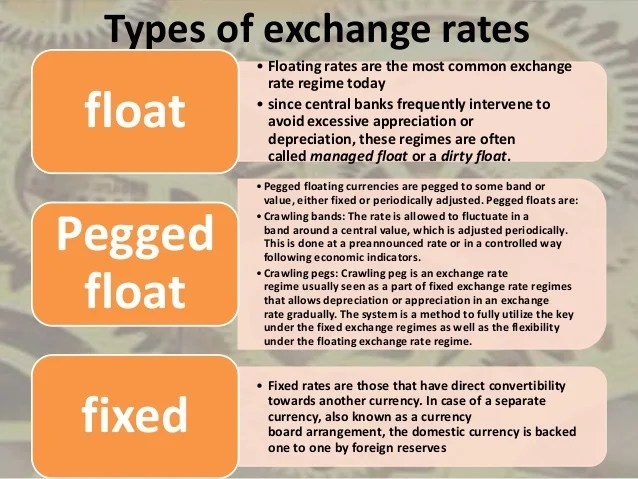 Currency Exchange Rates Today