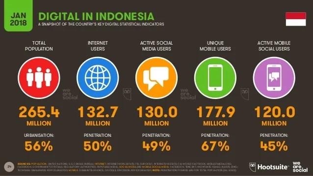 Pengguna media sosial di Indonesia statistik