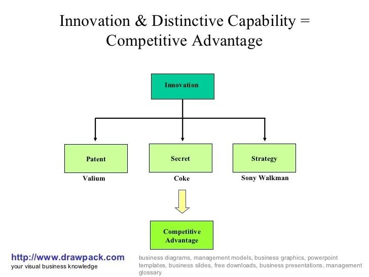 Innovation & distinctive capability diagram
