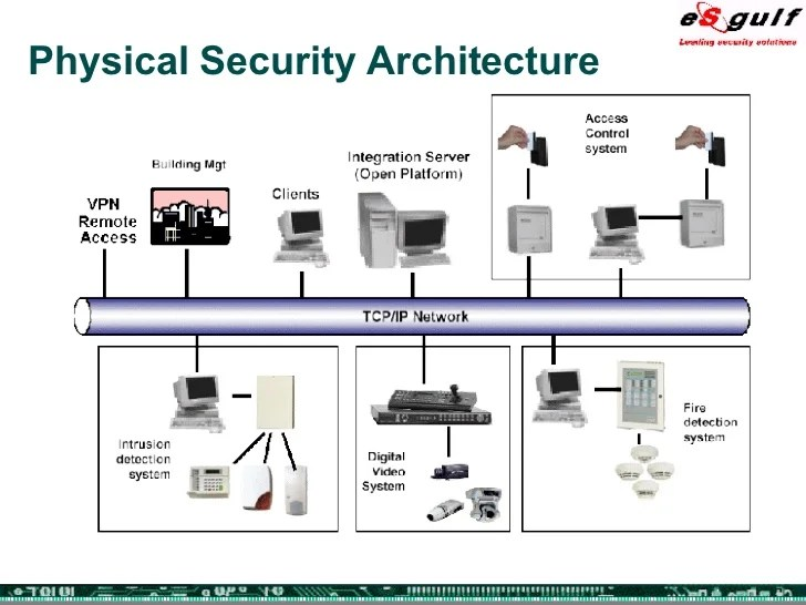 Physical Security Equipment