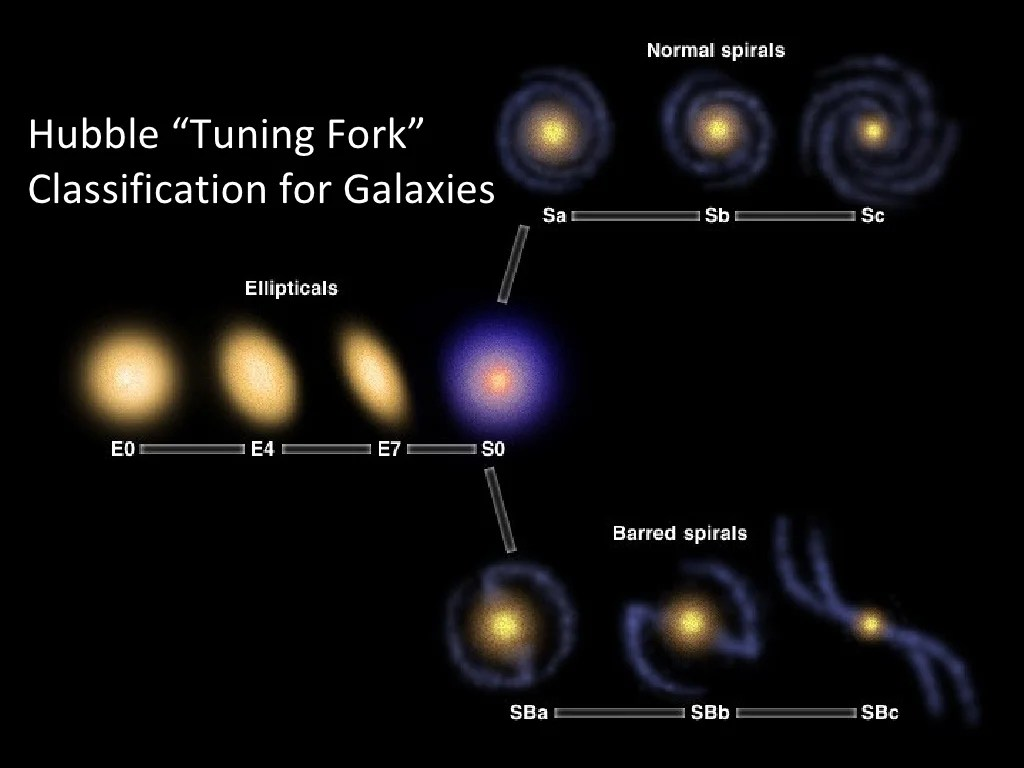 Hubble Tuning Fork Classification For
