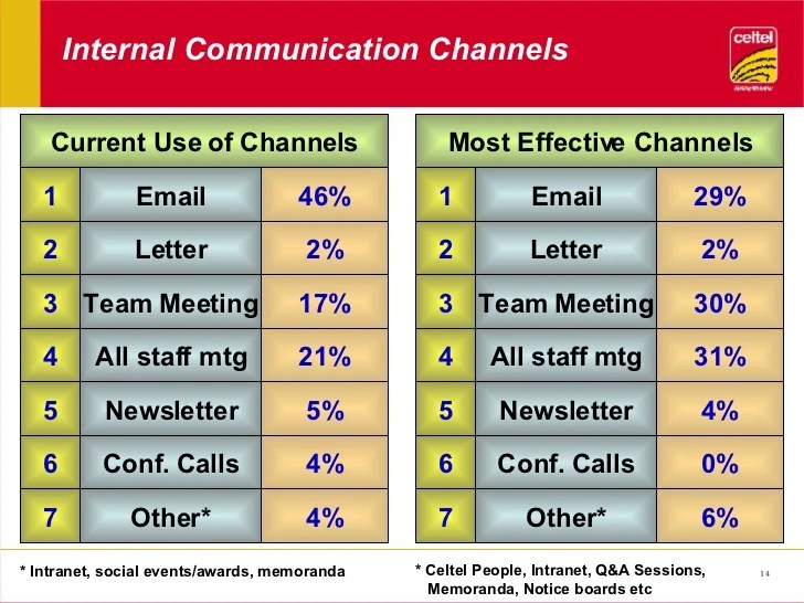 Internal Communications - Part 1
