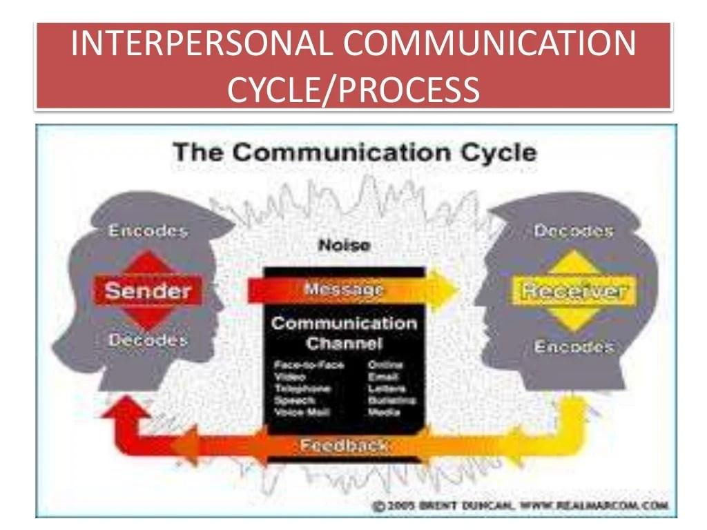Interpersonal Communication Relationship Building Skills