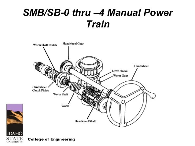 wiring limitorque diagrams smb 000 wiring diagram operations wiring limitorque diagrams smb 000 wiring diagram inside limitorque electric actuators wiring diagram somurich com wiring
