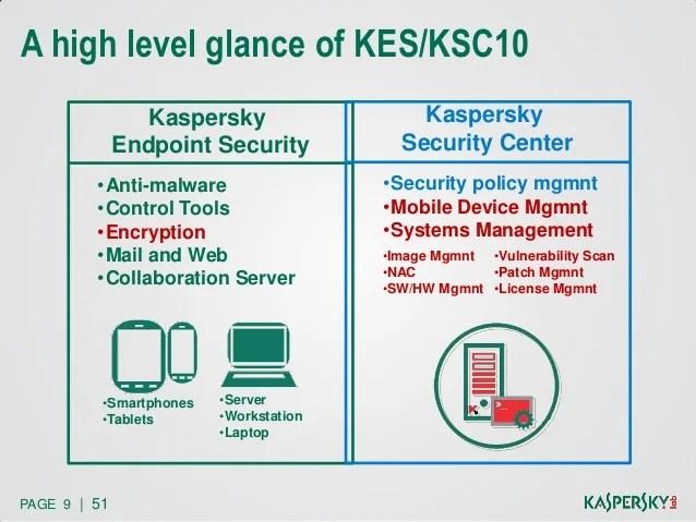 Mobile Security 9 Kaspersky