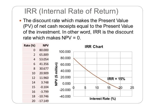 Discount Rate And Internal Rate Return
