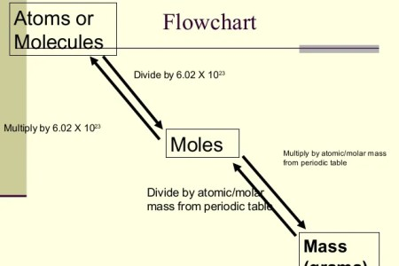 Grams to moles chart 4k pictures 4k pictures full hq wallpaper mol x the flow chart mass g moles part pieces atoms molecules ions etc stoichiometry chemistry video clutch prep example how many grams of h o are urtaz Choice Image