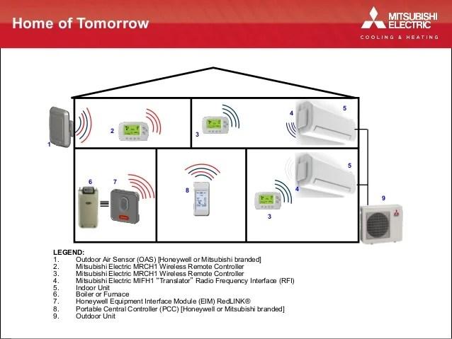 honeywell visionpro iaq wiring diagram