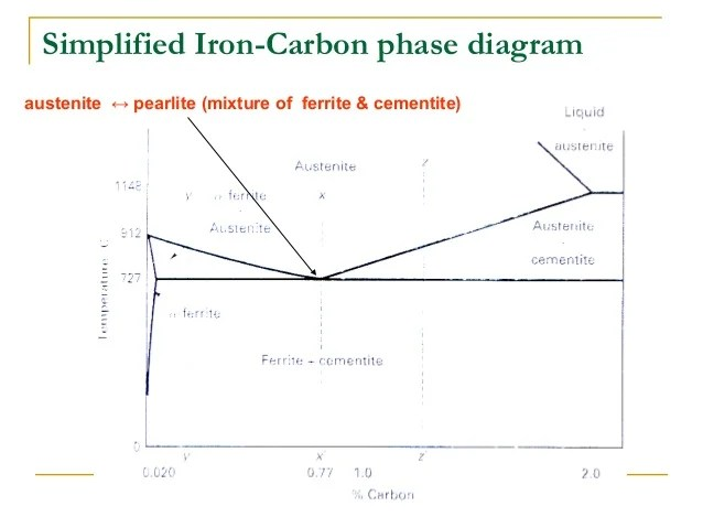 From Steel To Cast Iron Carbon Phase Diagram