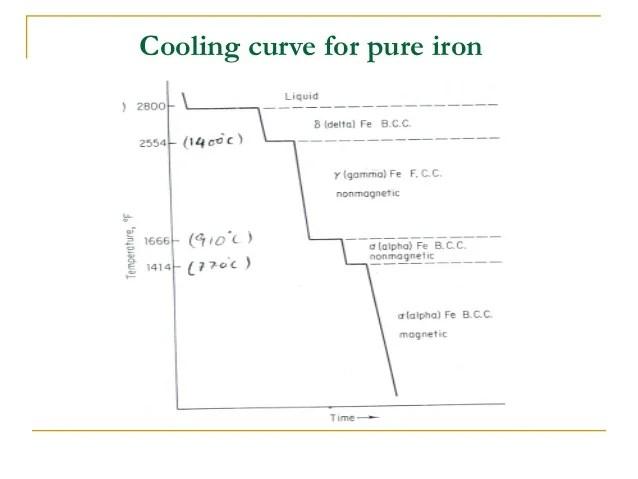 Phase Diagram Eutectoid Steel