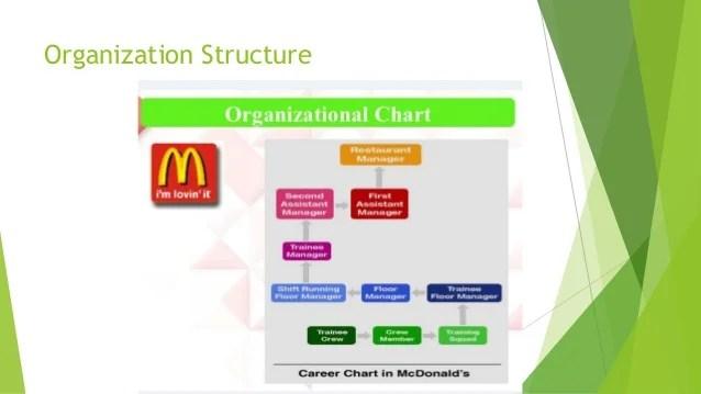 Information System Survey @ McDonald's