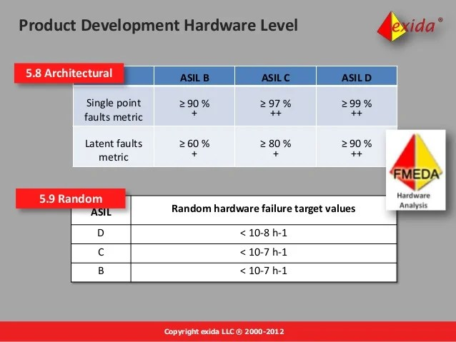 Single Point Failure Assessment