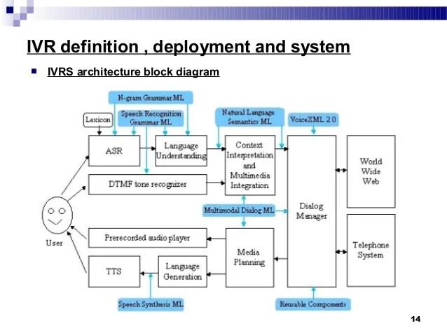 Ivr system