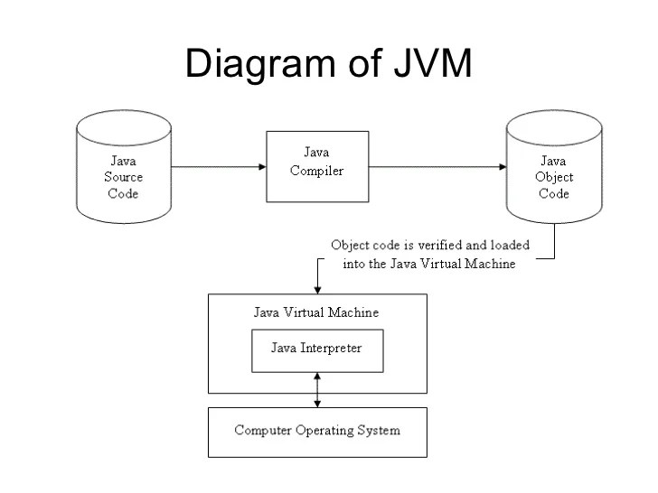 Javajava virtual machine