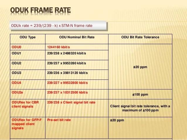 otn frame | Viewframes co