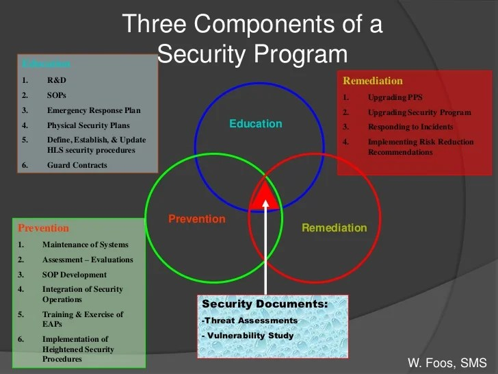 Define Security Education